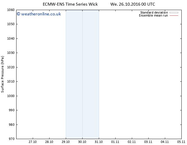 Surface pressure ECMWFTS We 02.11.2016 00 GMT
