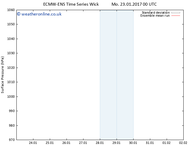 Surface pressure ECMWFTS We 25.01.2017 00 GMT