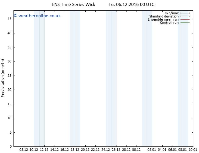 Precipitation GEFS TS We 07.12.2016 12 GMT