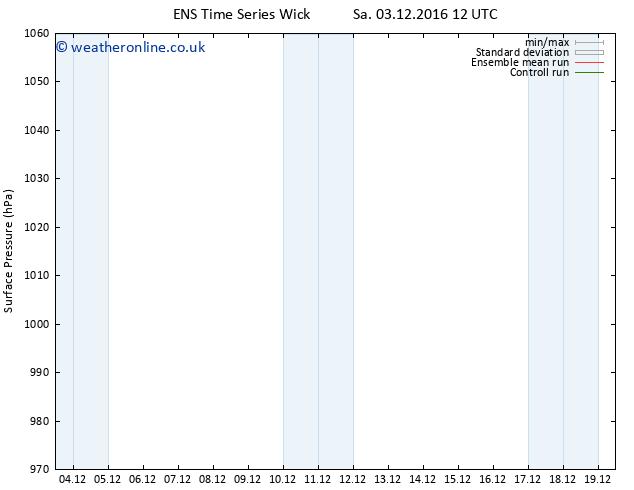 Surface pressure GEFS TS Tu 06.12.2016 00 GMT