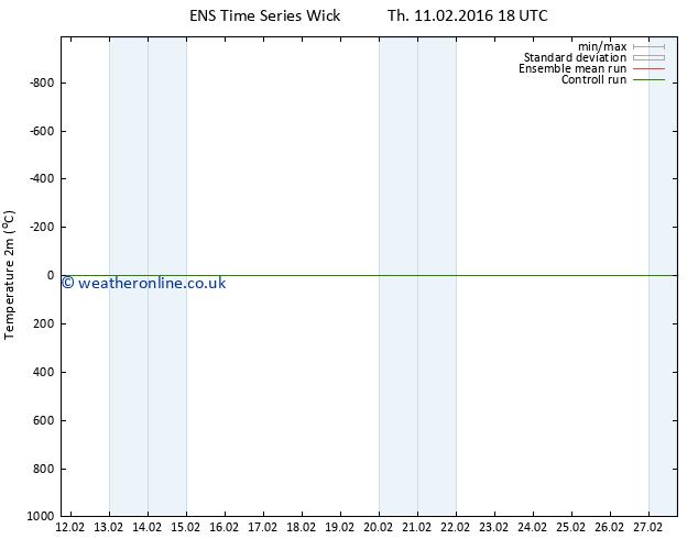 Temperature (2m) GEFS TS Fr 12.02.2016 00 GMT