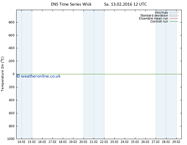 Temperature (2m) GEFS TS Sa 13.02.2016 18 GMT