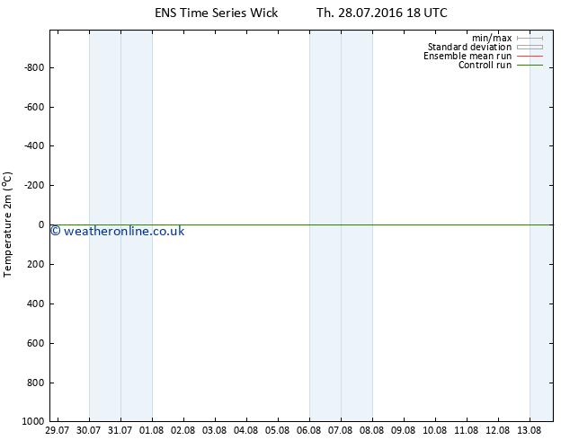 Temperature (2m) GEFS TS Fr 29.07.2016 00 GMT