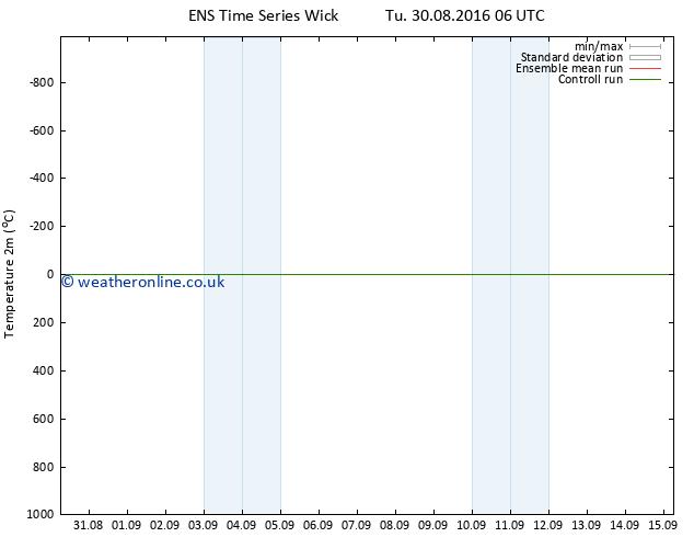 Temperature (2m) GEFS TS Tu 30.08.2016 12 GMT