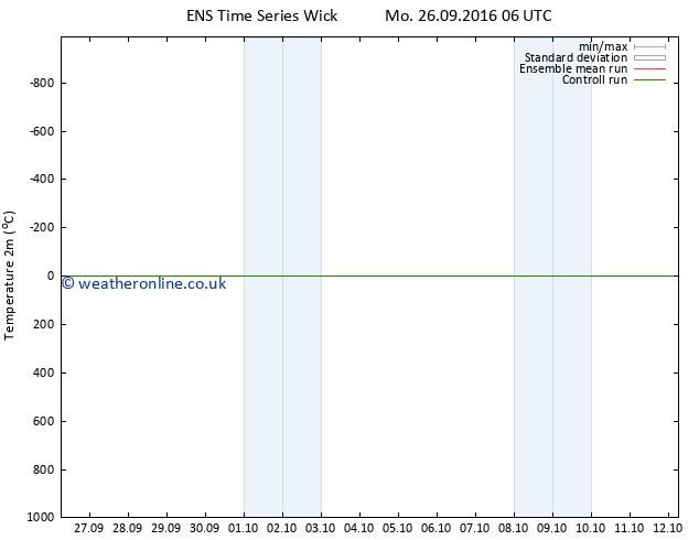 Temperature (2m) GEFS TS Mo 26.09.2016 12 GMT