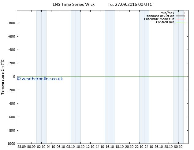 Temperature (2m) GEFS TS Tu 27.09.2016 06 GMT