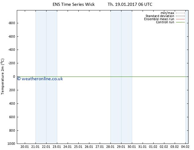Temperature (2m) GEFS TS Th 19.01.2017 12 GMT