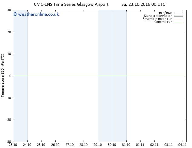 Temp. 850 hPa CMC TS Su 23.10.2016 06 GMT