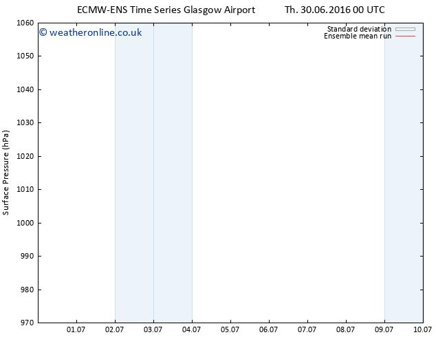 Surface pressure ECMWFTS Th 07.07.2016 00 GMT