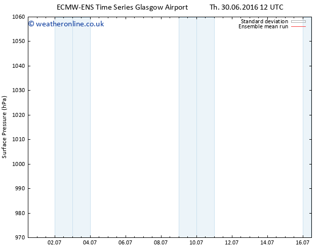 Surface pressure ECMWFTS Su 03.07.2016 12 GMT