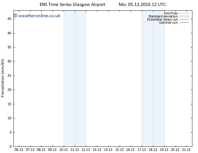 Precipitation GEFS TS We 21.12.2016 12 GMT