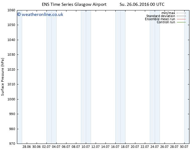 Surface pressure GEFS TS Tu 28.06.2016 06 GMT