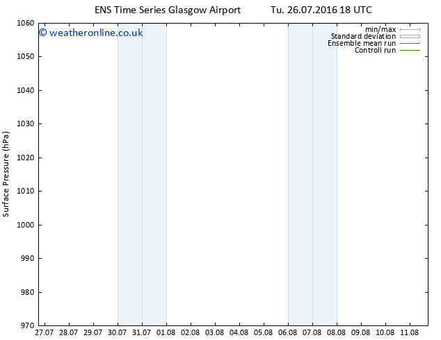 Surface pressure GEFS TS Fr 29.07.2016 06 GMT