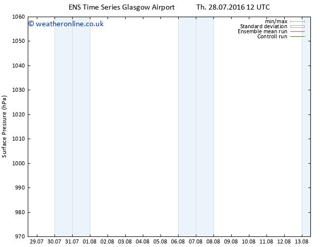 Surface pressure GEFS TS Sa 13.08.2016 12 GMT