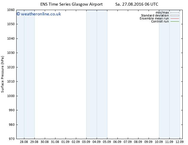Surface pressure GEFS TS Su 28.08.2016 00 GMT