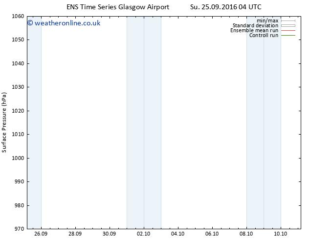 Surface pressure GEFS TS Fr 30.09.2016 04 GMT