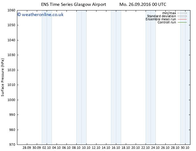 Surface pressure GEFS TS Mo 26.09.2016 12 GMT