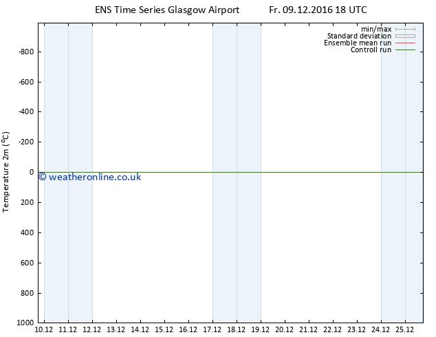 Temperature (2m) GEFS TS Mo 12.12.2016 12 GMT