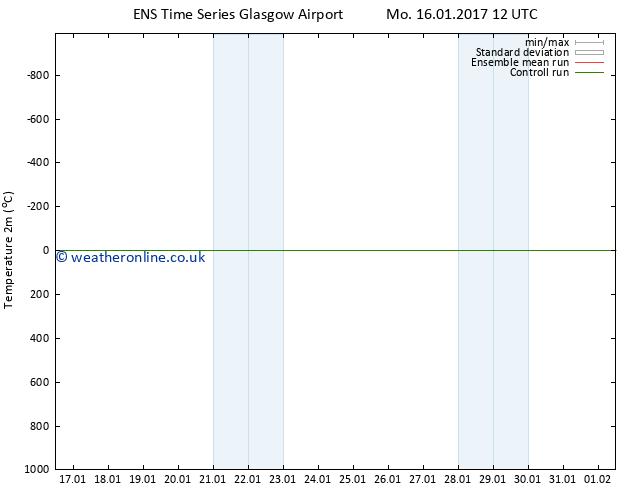 Temperature (2m) GEFS TS Th 19.01.2017 06 GMT