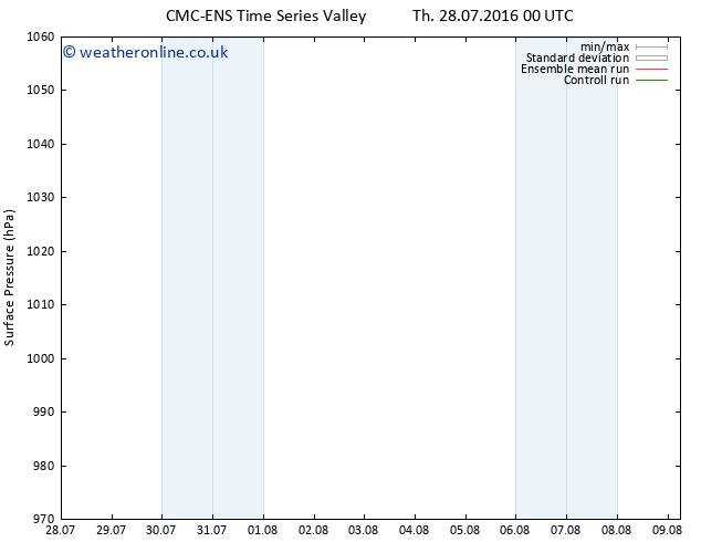 Surface pressure CMC TS Sa 30.07.2016 00 GMT