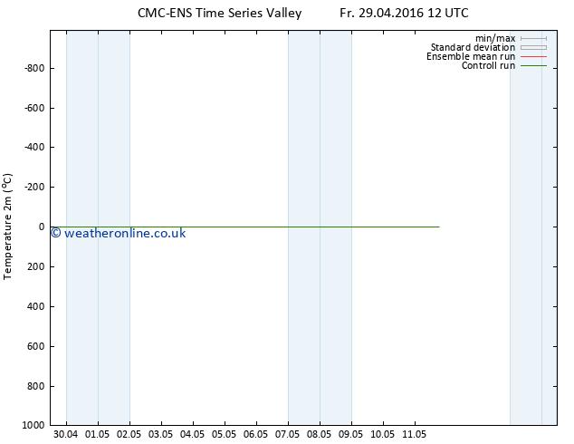 Temperature (2m) CMC TS Fr 29.04.2016 18 GMT