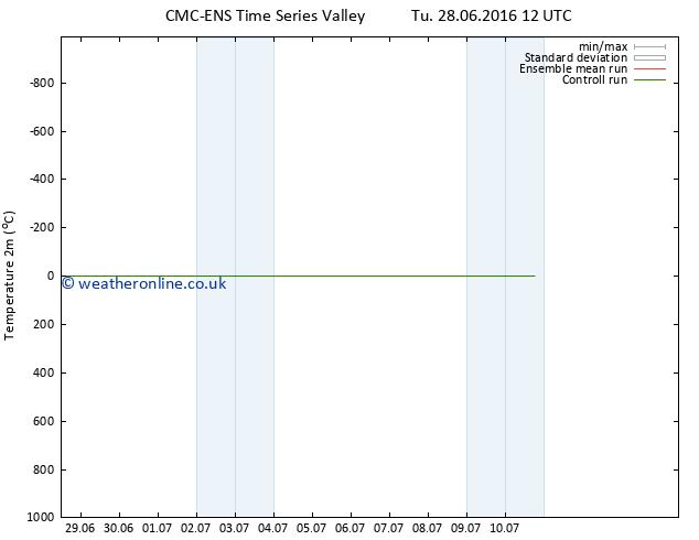 Temperature (2m) CMC TS Tu 28.06.2016 18 GMT