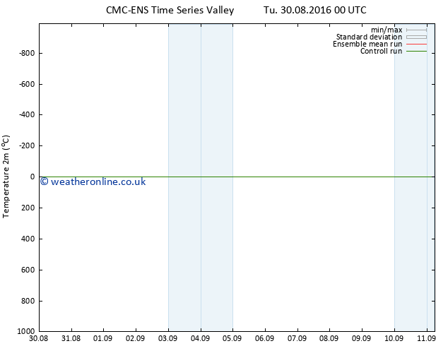 Temperature (2m) CMC TS We 31.08.2016 06 GMT