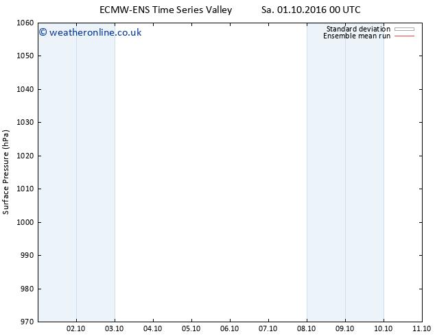 Surface pressure ECMWFTS Su 02.10.2016 00 GMT