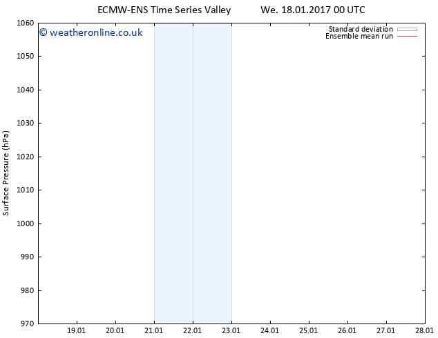 Surface pressure ECMWFTS Th 19.01.2017 00 GMT
