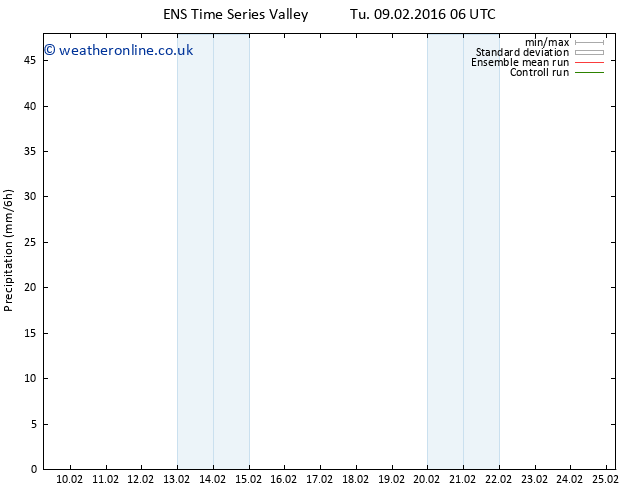 Precipitation GEFS TS Th 25.02.2016 06 GMT