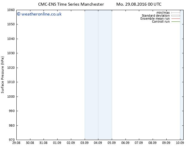 Surface pressure CMC TS Sa 03.09.2016 00 GMT