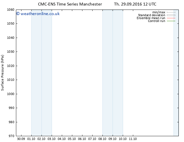 Surface pressure CMC TS Th 06.10.2016 06 GMT
