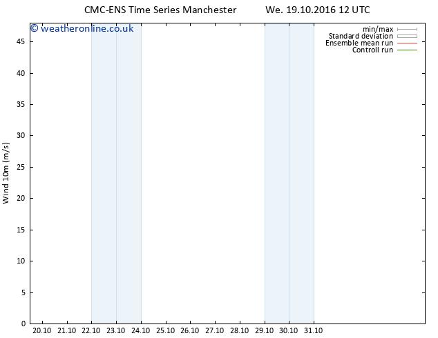 Surface wind CMC TS Fr 21.10.2016 12 GMT
