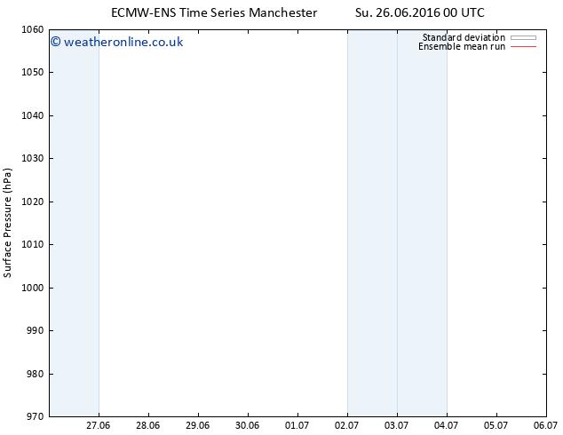 Surface pressure ECMWFTS Fr 01.07.2016 00 GMT