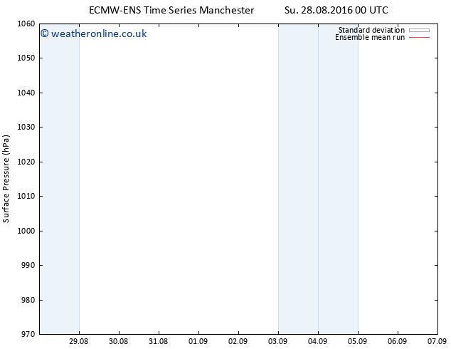 Surface pressure ECMWFTS We 07.09.2016 00 GMT
