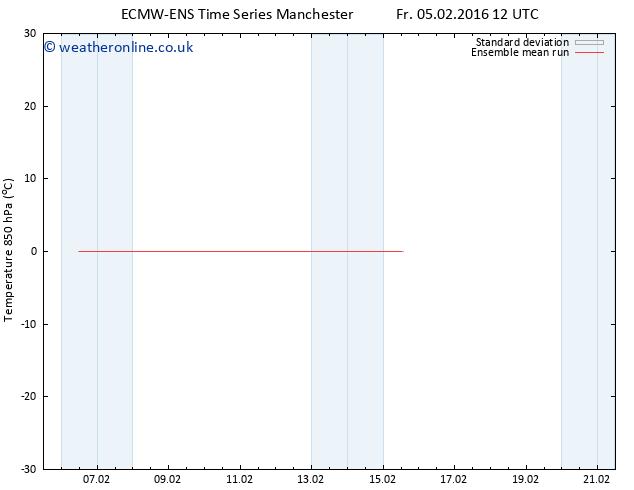 Temp. 850 hPa ECMWFTS Sa 06.02.2016 12 GMT