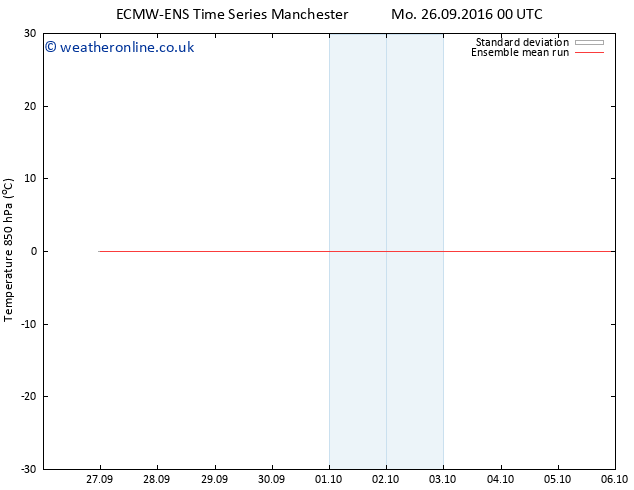 Temp. 850 hPa ECMWFTS Tu 27.09.2016 00 GMT