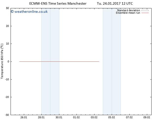 Temp. 850 hPa ECMWFTS We 25.01.2017 12 GMT