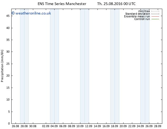 Precipitation GEFS TS Sa 10.09.2016 00 GMT