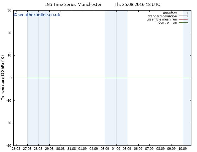 Temp. 850 hPa GEFS TS Fr 26.08.2016 00 GMT