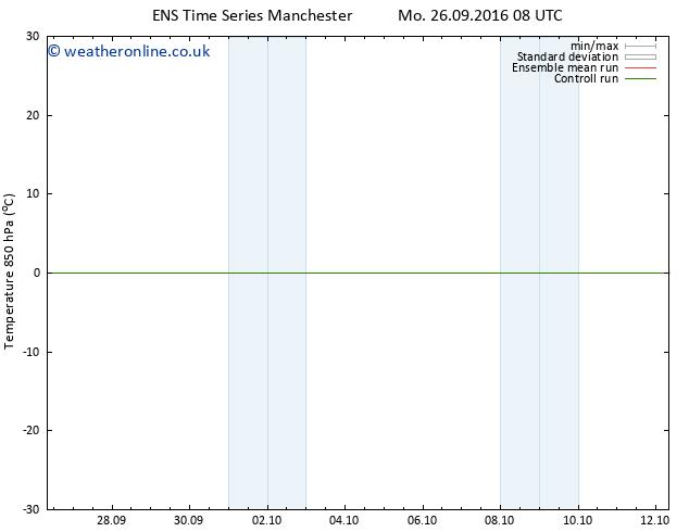Temp. 850 hPa GEFS TS Mo 26.09.2016 14 GMT
