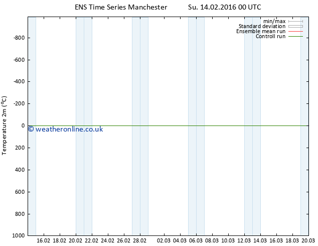 Temperature (2m) GEFS TS Tu 16.02.2016 18 GMT