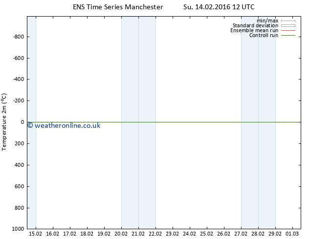Temperature (2m) GEFS TS Su 14.02.2016 18 GMT