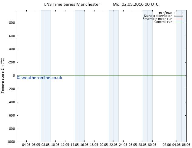 Temperature (2m) GEFS TS We 04.05.2016 18 GMT