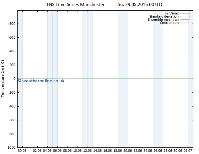 Temperature (2m) GEFS TS Su 29.05.2016 06 GMT