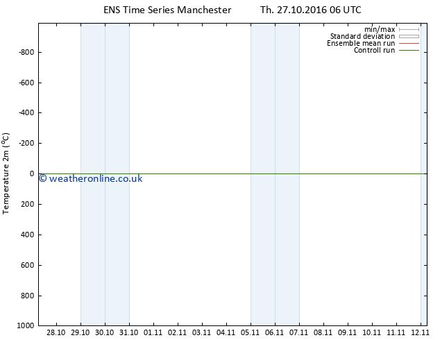 Temperature (2m) GEFS TS Th 27.10.2016 12 GMT