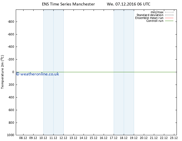 Temperature (2m) GEFS TS We 07.12.2016 12 GMT