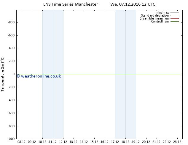 Temperature (2m) GEFS TS Fr 16.12.2016 00 GMT