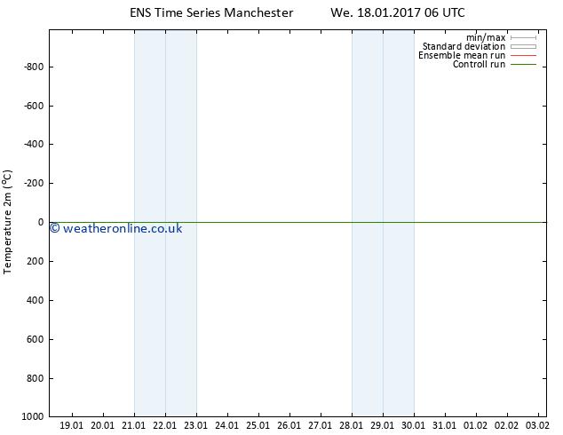 Temperature (2m) GEFS TS We 18.01.2017 12 GMT