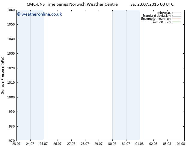 Surface pressure CMC TS Sa 23.07.2016 00 GMT